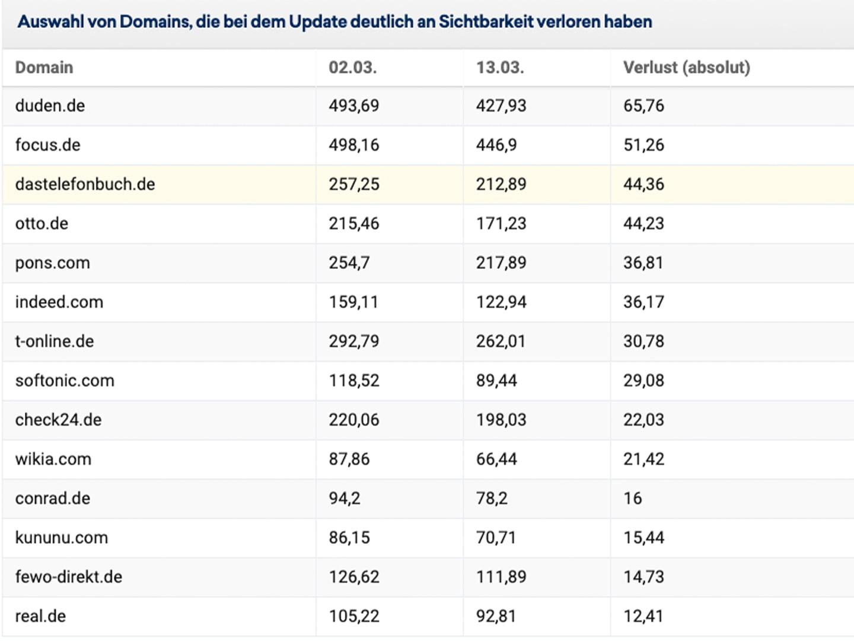 Verlierer des Google Updates laut Sistrix-OnPage-Optimierung